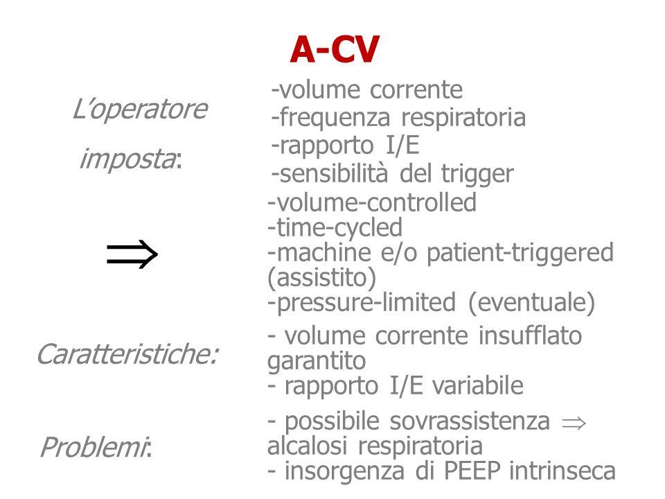  A-CV L'operatore imposta: Caratteristiche: Problemi: