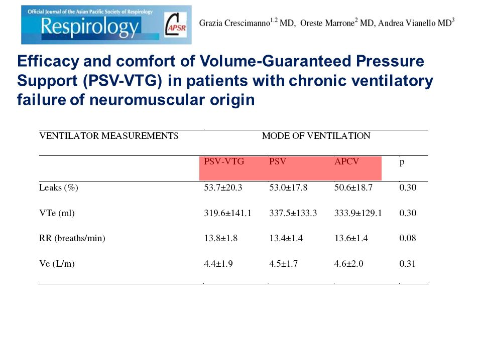 Efficacy and comfort of Volume-Guaranteed Pressure Support (PSV-VTG) in patients with chronic ventilatory failure of neuromuscular origin