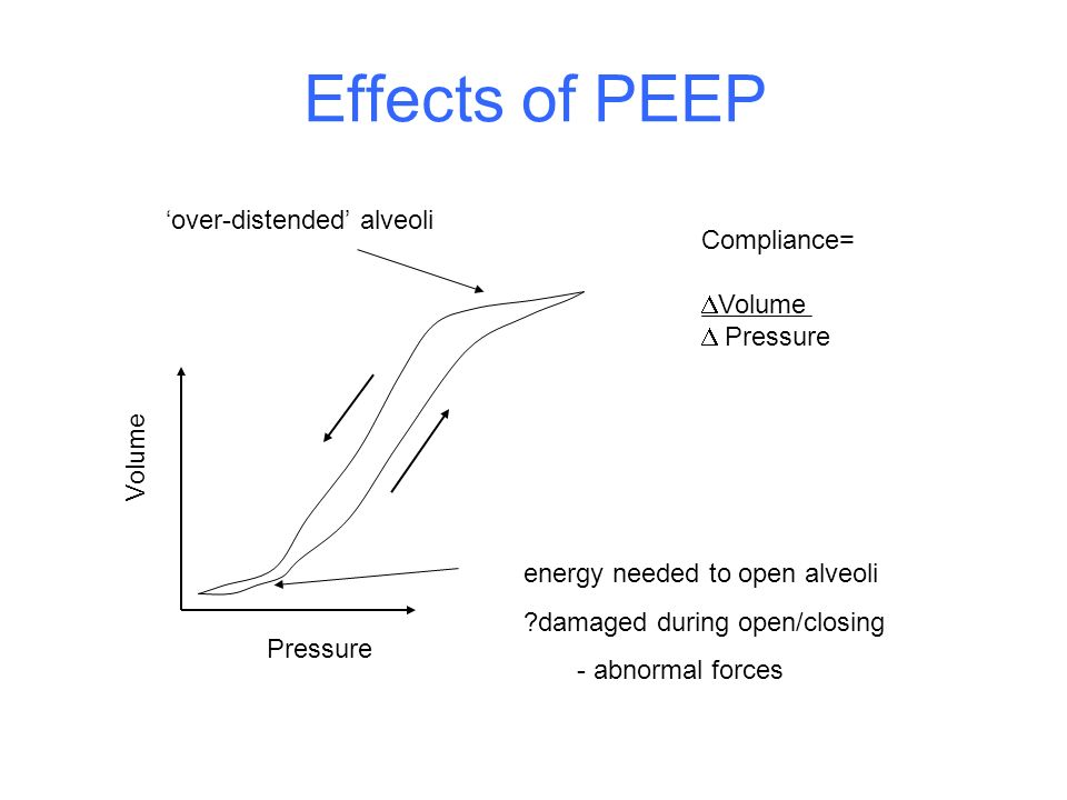 Effects of PEEP 'over-distended' alveoli Compliance= Volume