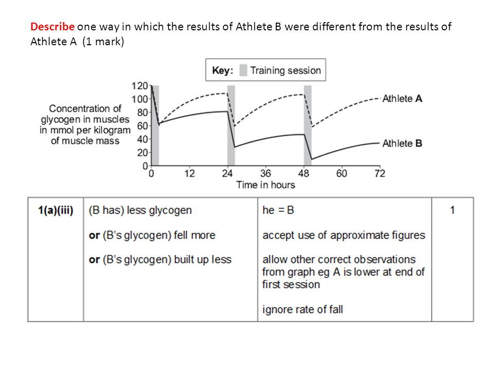 Describe one way in which the results of Athlete B were different from the results of Athlete A (1 mark)
