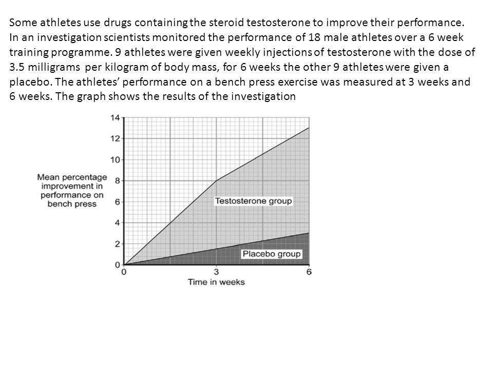 Some athletes use drugs containing the steroid testosterone to improve their performance.