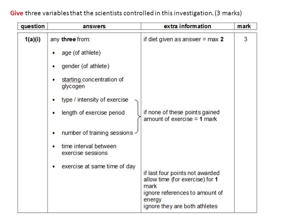 Give three variables that the scientists controlled in this investigation. (3 marks)