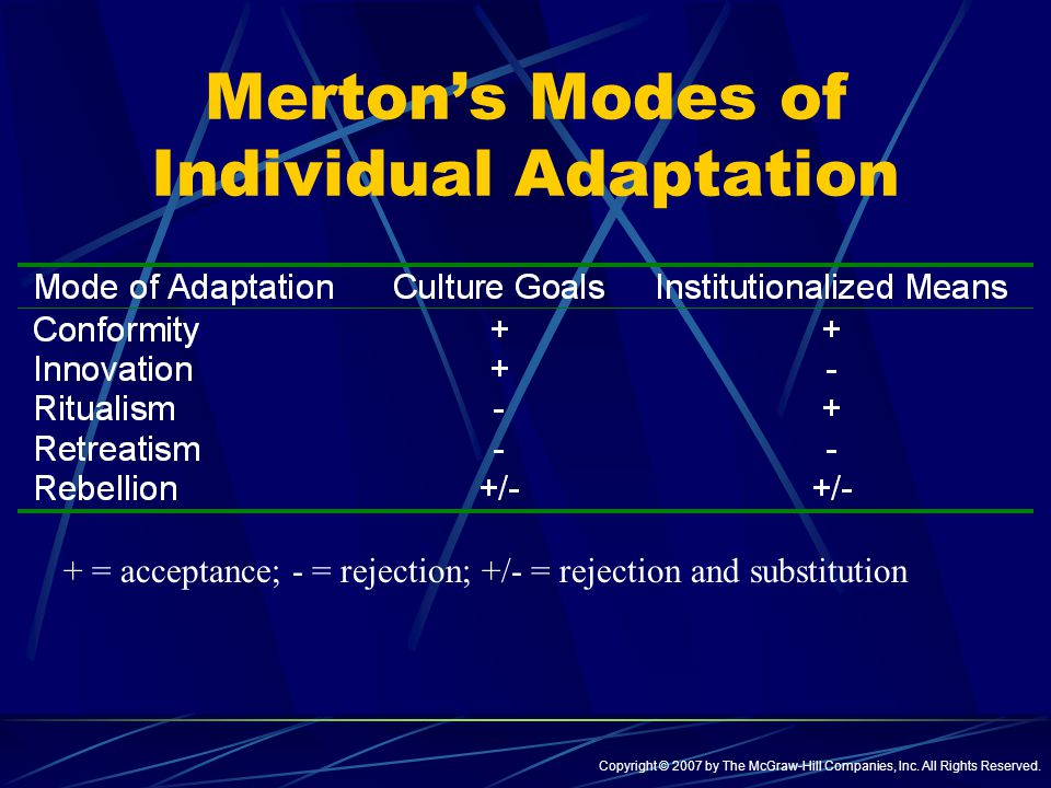merton s modes adaptation Merton then sets out a typology of modes of adaptation in terms of conformity, or non-conformity, to cultural goals and institutionalised means: 1 innovation - accepting cultural goals but employing illegitimate means, for example, property theft, cheats.