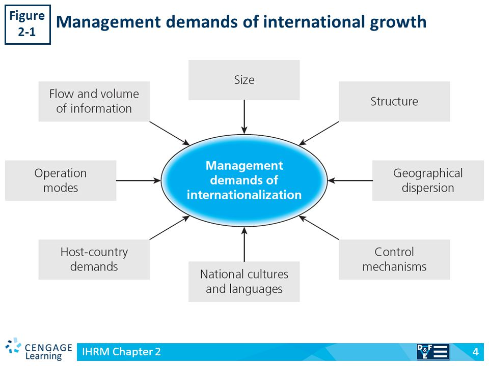 Role of Human Resource Managers in Internationalization of Business
