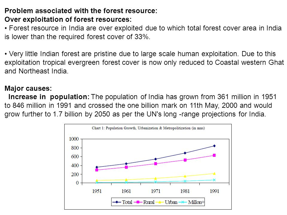 Problem associated with the forest resource: