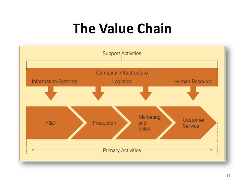 value chain of dell computers This swot analysis of dell  components are made by the suppliers and dell assembles the computers  dell has total command of the supply chain dell .