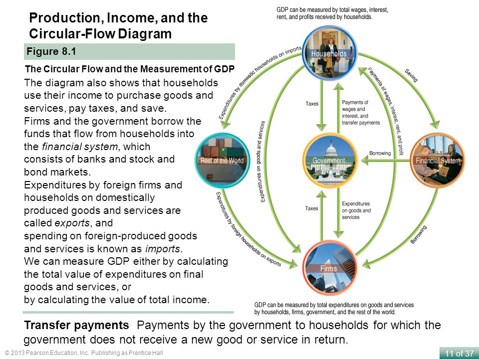 Production, Income, and the Circular-Flow Diagram