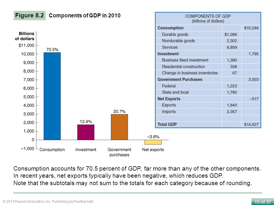 Figure 8.2 Components of GDP in Consumption accounts for 70.5 percent of GDP, far more than any of the other components.