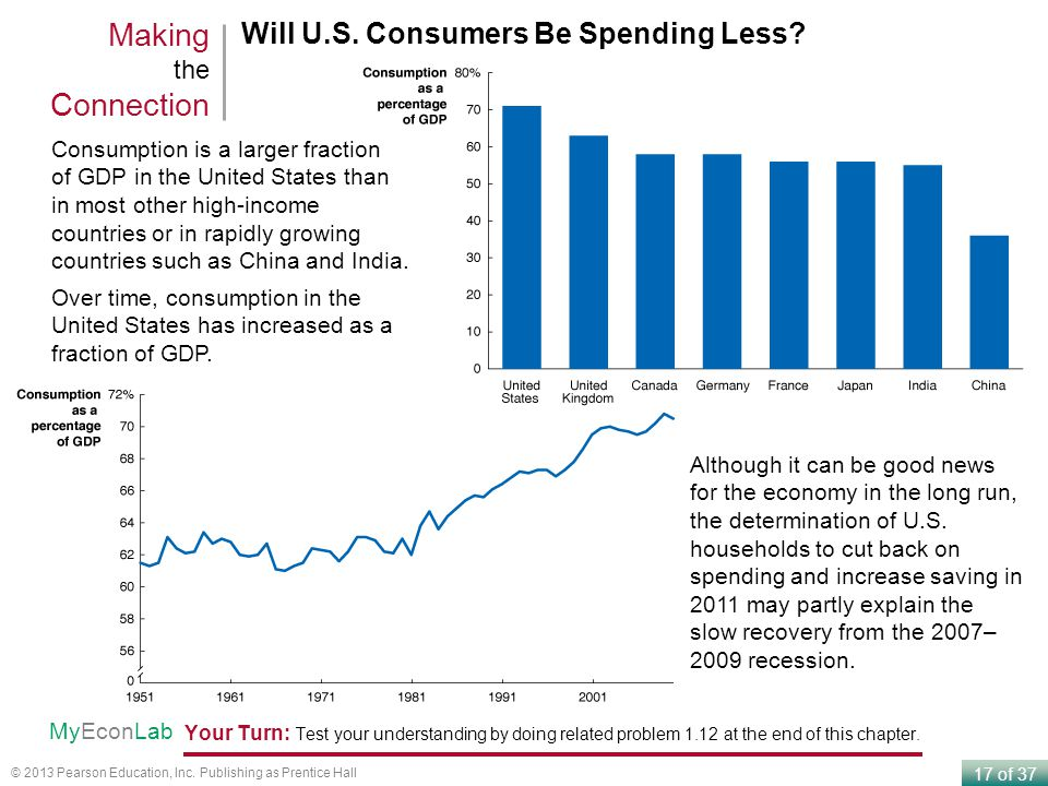 Making the Connection Will U.S. Consumers Be Spending Less
