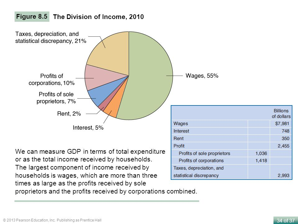 Figure 8.5 The Division of Income, We can measure GDP in terms of total expenditure or as the total income received by households.