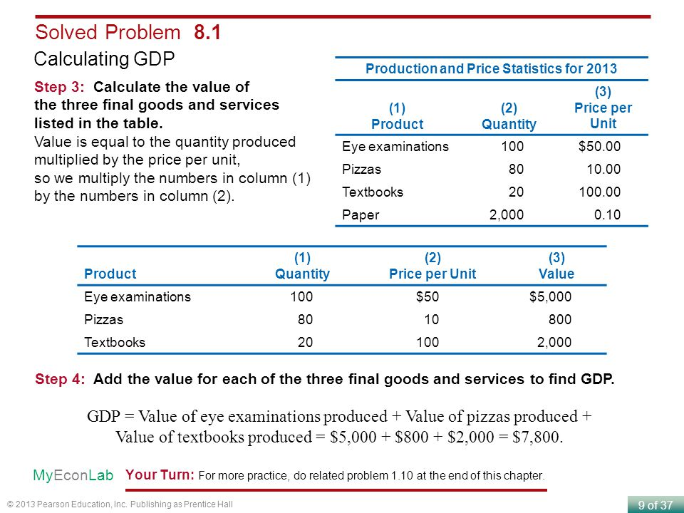 Production and Price Statistics for 2013