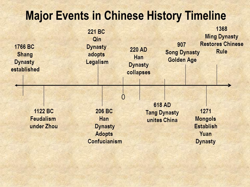 Zhou Dynasty Timeline The Big Picture Coerci...