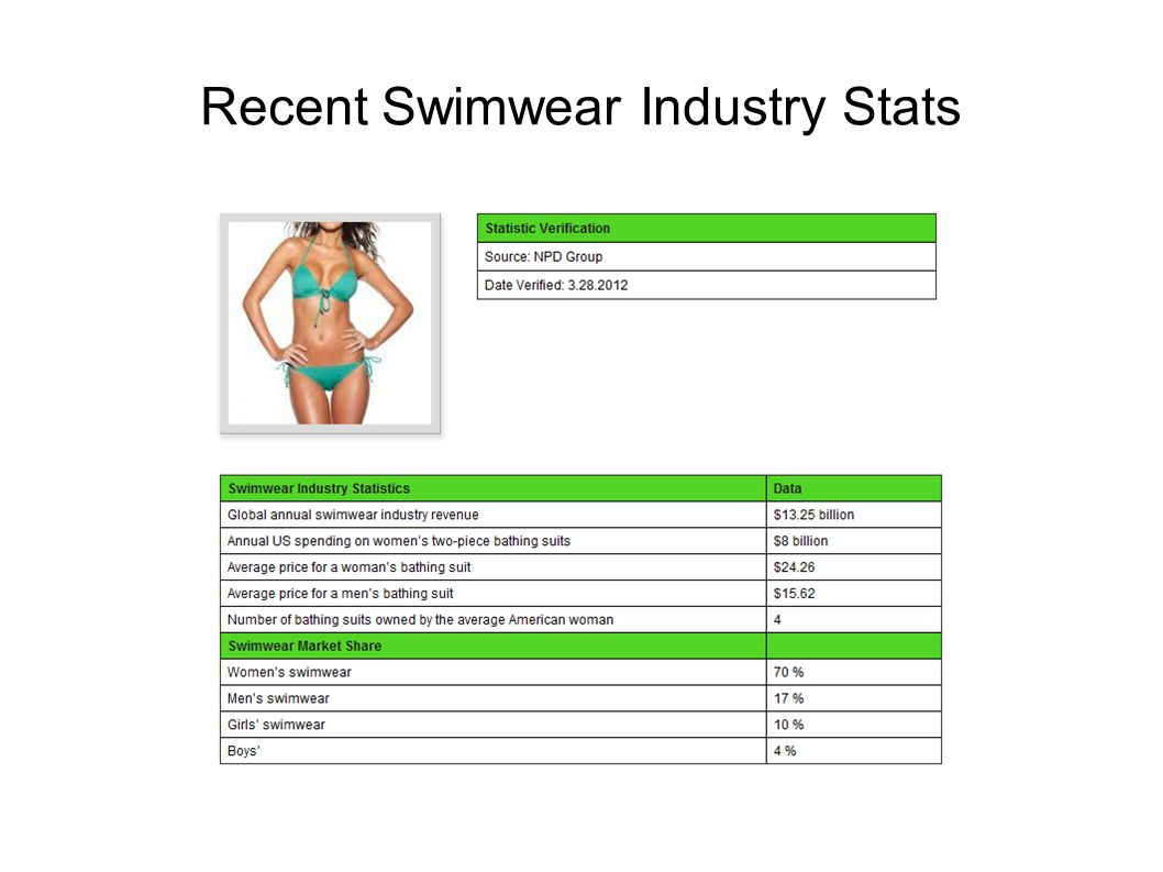 swimwear market The global swimwear market is expected to reach 28148 million us dollars by  2024, a compound annual growth rate (cagr) of 62 percent.