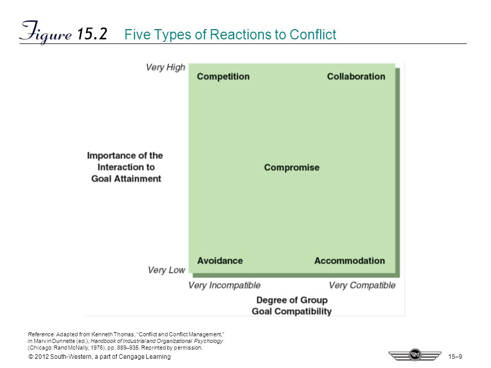 types of industrial conflicts The global manufacturing sector: current issues  the global manufacturing sector: current issues  seven types of waste were targeted,.