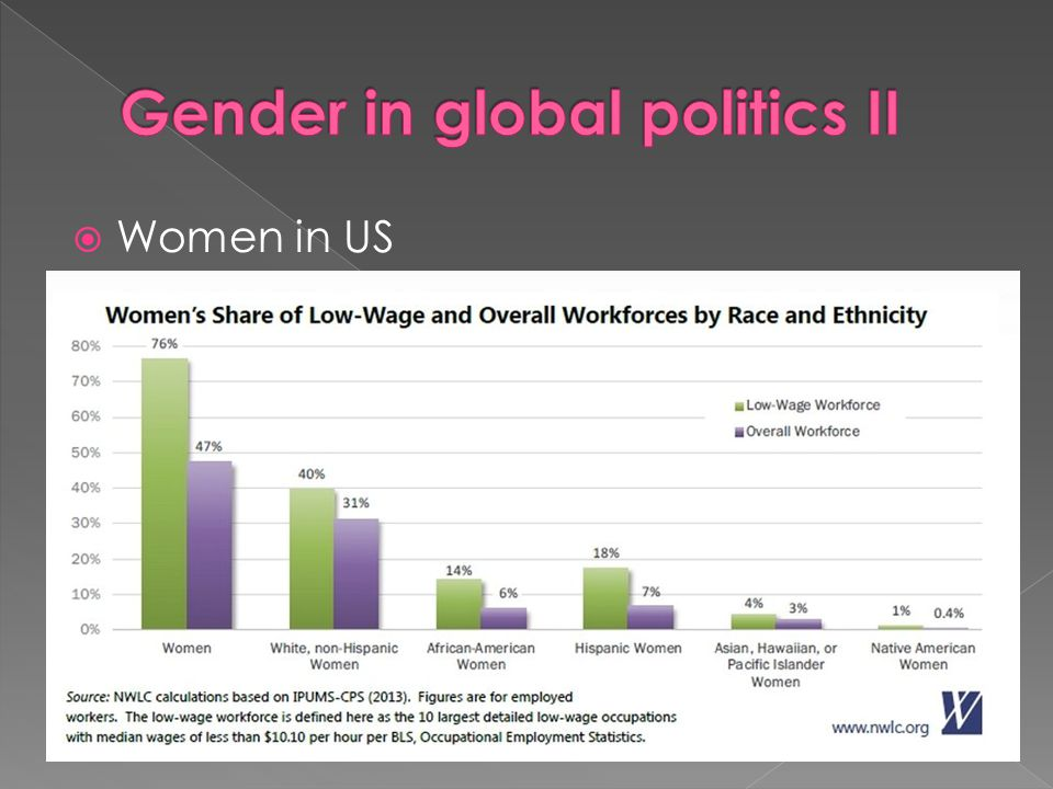 Gender in global politics II