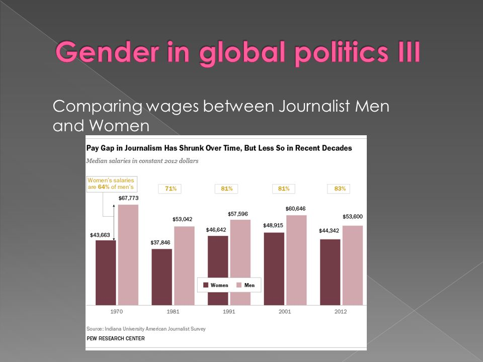 Gender in global politics III
