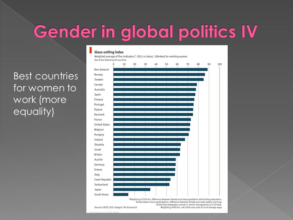 Gender in global politics IV