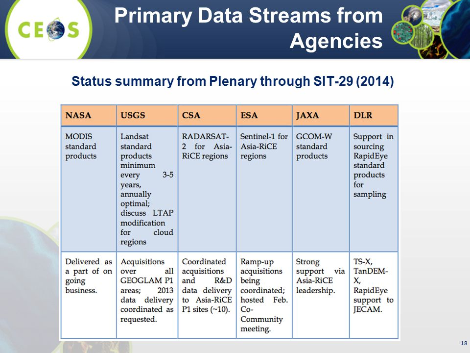 Primary Data Streams from Agencies