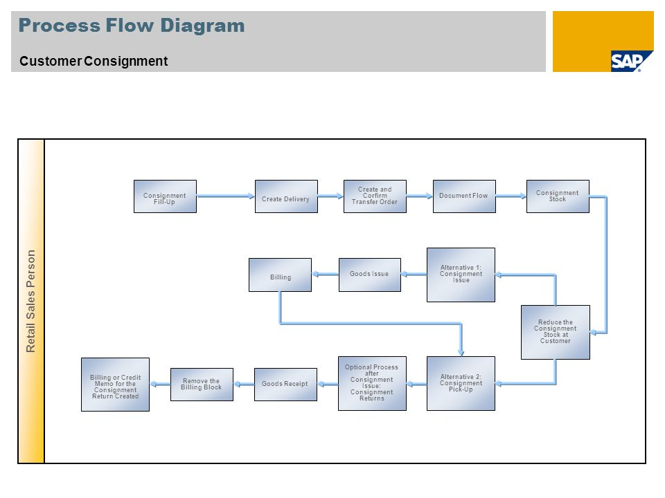 Sales order management sap best practices for retail france ppt process flow diagram customer consignment retail sales person ccuart Images