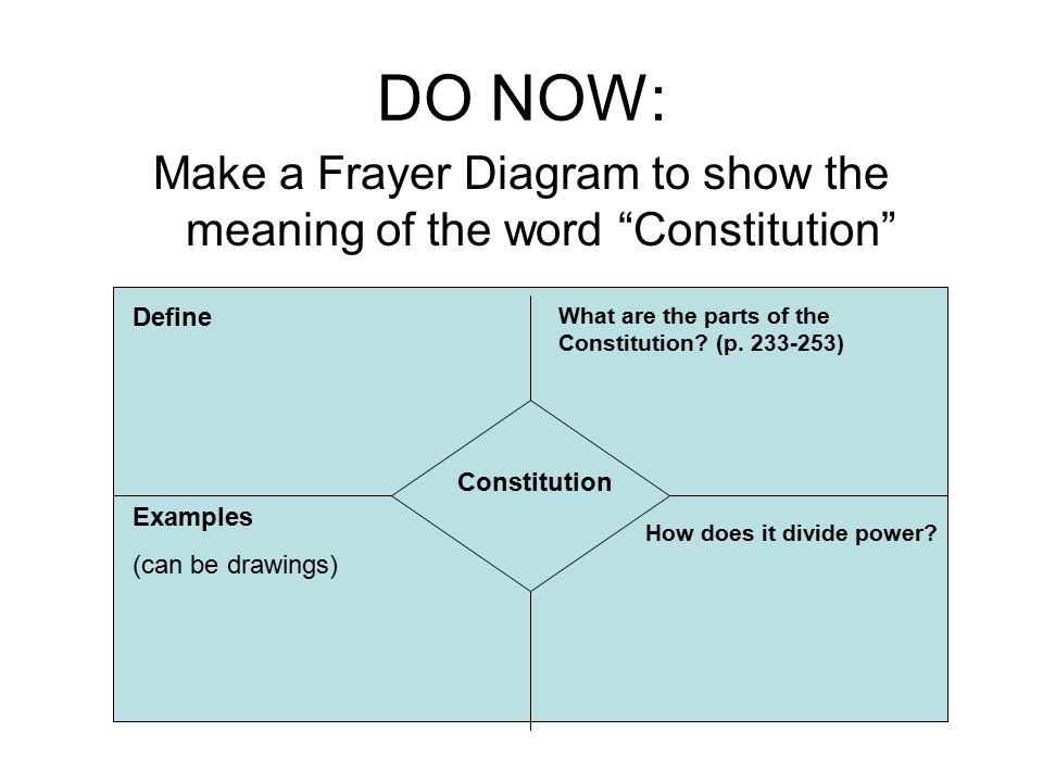 Make a Frayer Diagram to show the meaning of the word Constitution