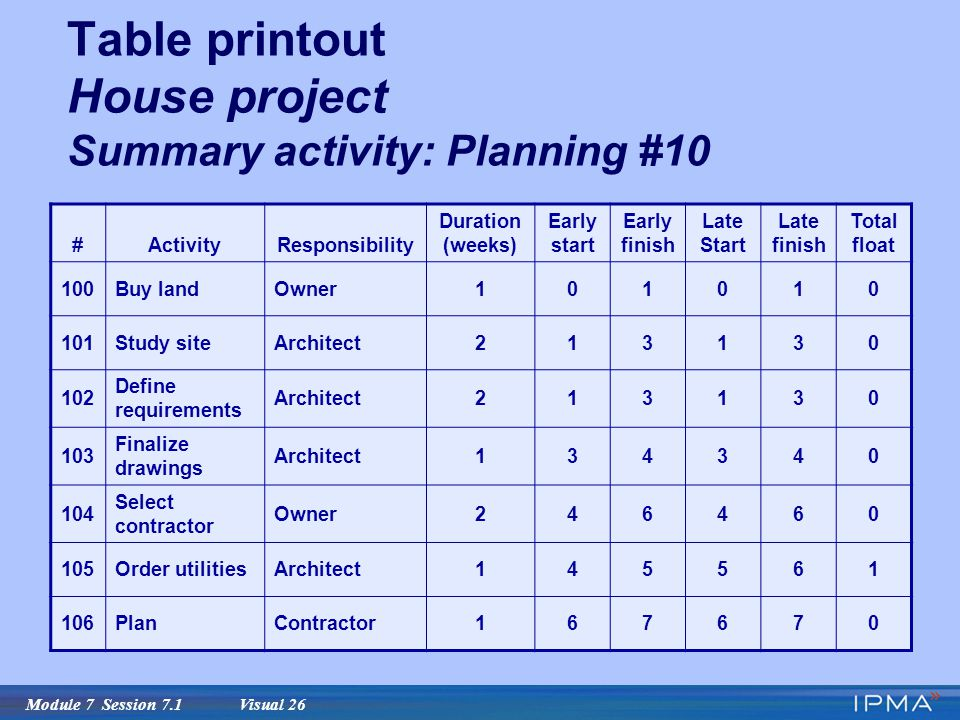 Module 7 planning and scheduling with the critical path for Table 6 4 cobol conversion project schedule