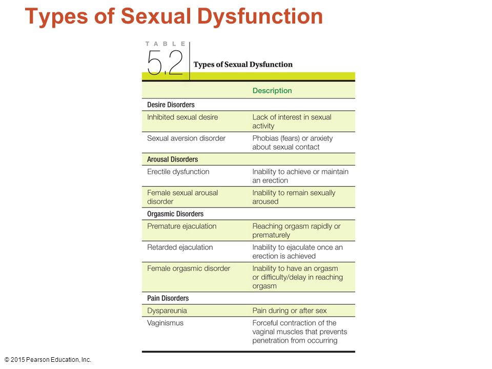 types of sexual dysfunction