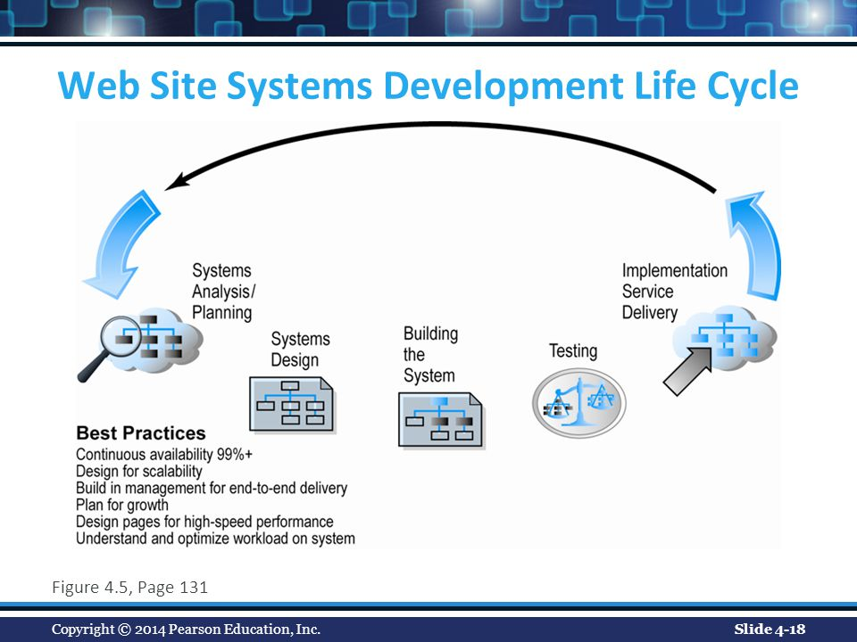 Commodity system study in sdlc