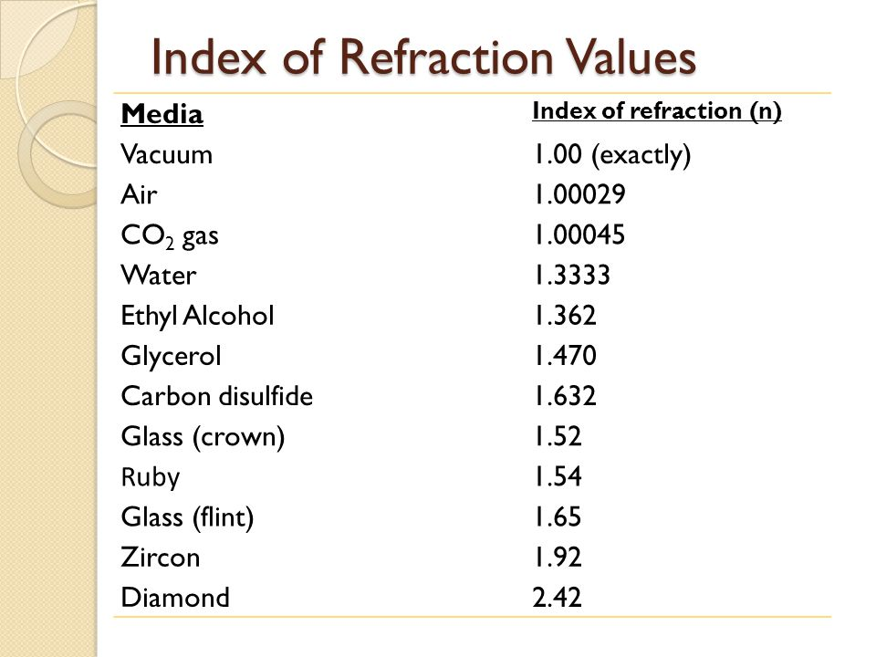 Index of Refraction Values