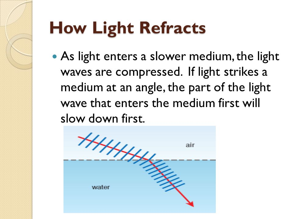 How Light Refracts