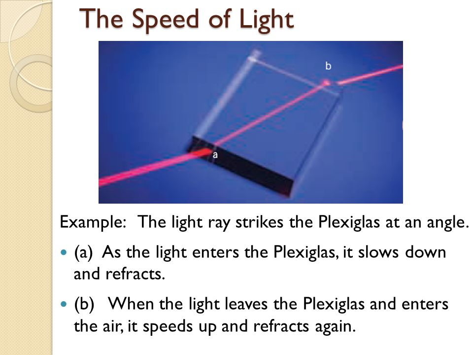 The Speed of Light Example: The light ray strikes the Plexiglas at an angle. (a) As the light enters the Plexiglas, it slows down and refracts.