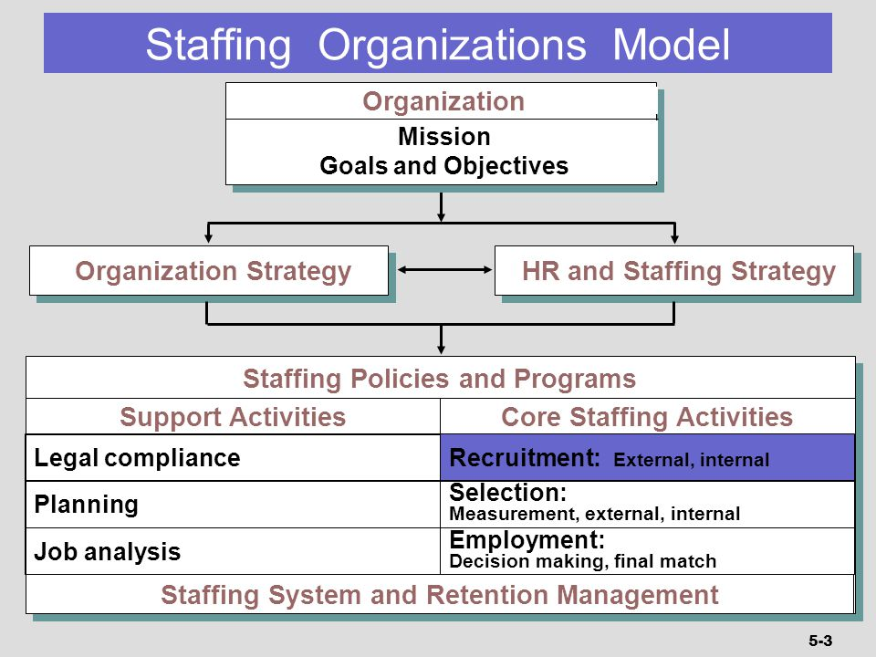 aligning staffing systems with organizational strategy The core hra principle is that organizational effectiveness begins with the alignment of an  aligning all aspects  the basic hr alignment model consists.