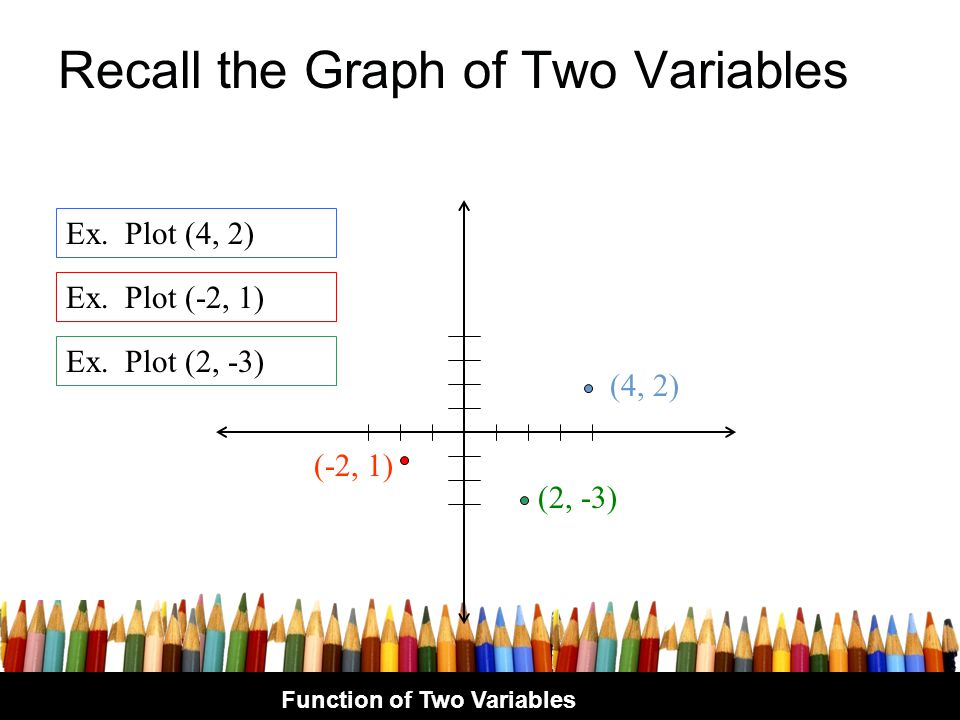 Recall the Graph of Two Variables