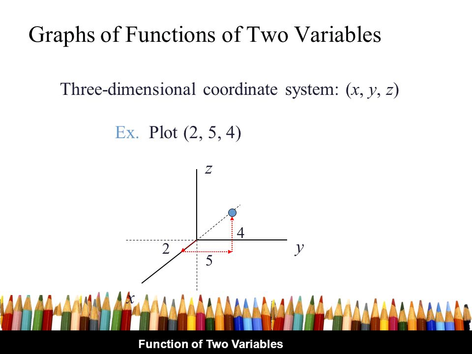 Graphs of Functions of Two Variables