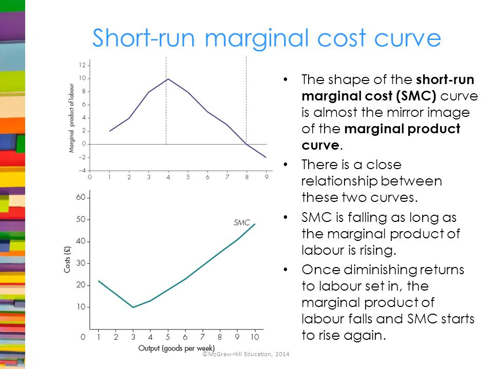 Short Run Marginal Cost Curve ECON 101: Introduction...