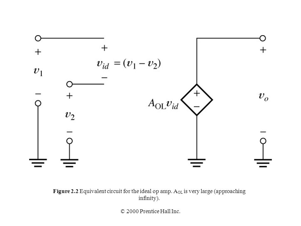 Figure 2. 2 Equivalent circuit for the ideal op amp