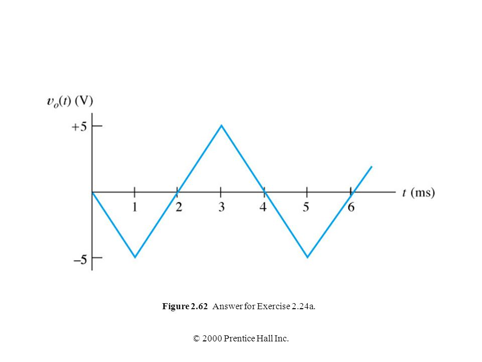 Figure 2.62 Answer for Exercise 2.24a.