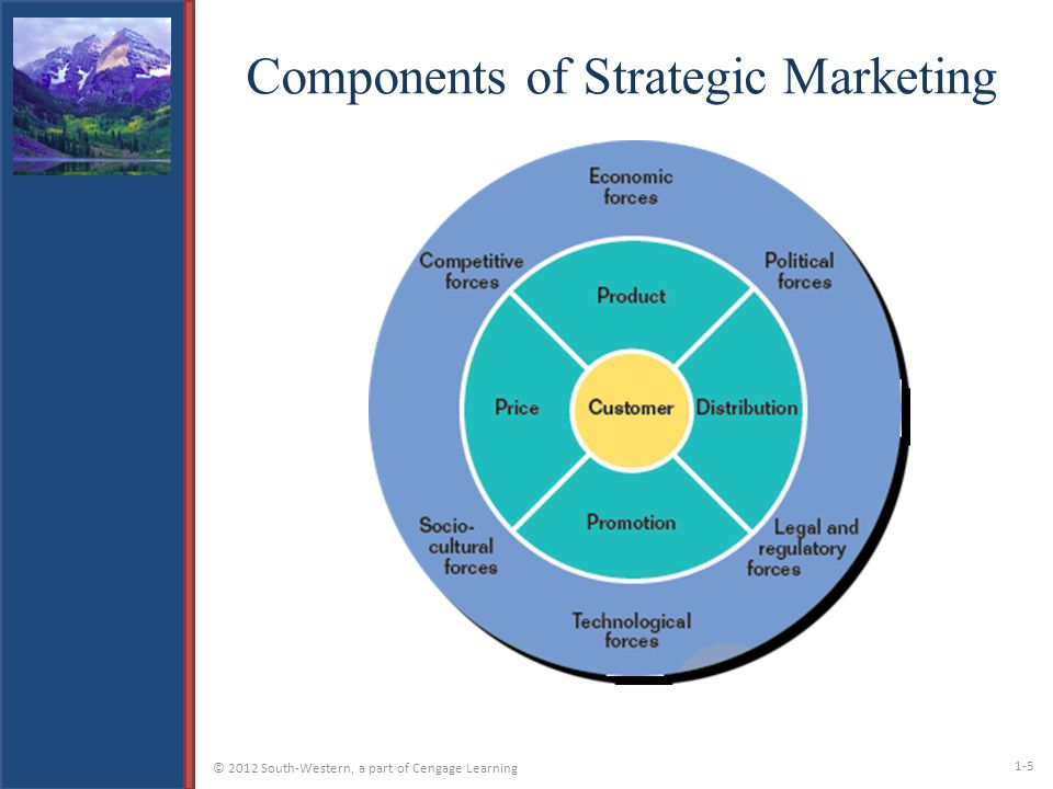Part  Marketing Strategy And Environment  Ppt Video Online Download