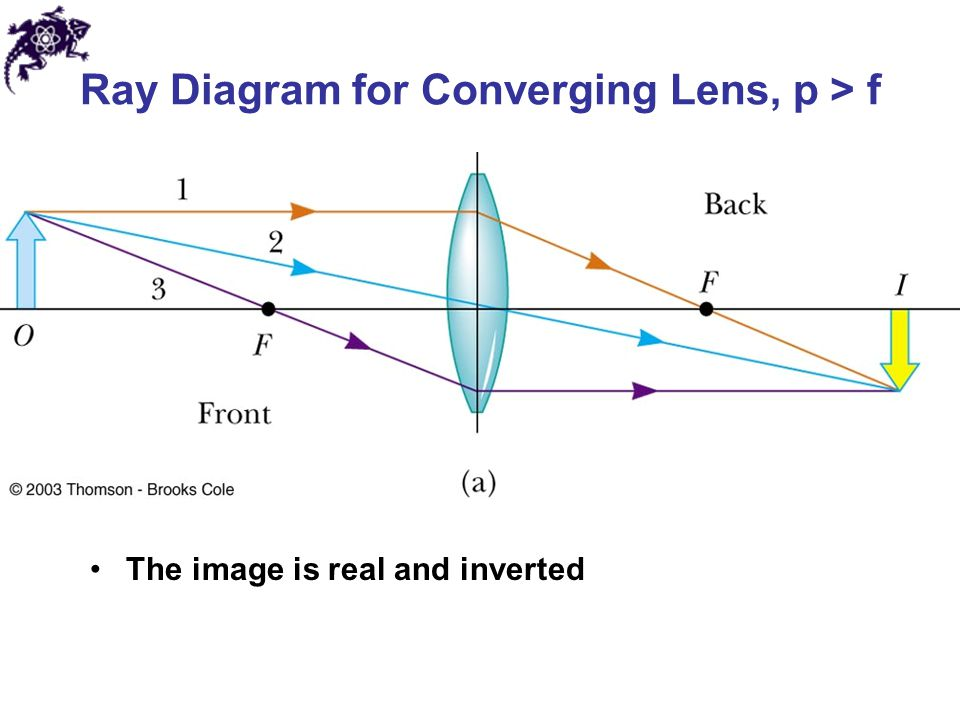 diagram of convex lens 28 images edumission physics form 4 chapter 5 diagrams of diagram. Black Bedroom Furniture Sets. Home Design Ideas