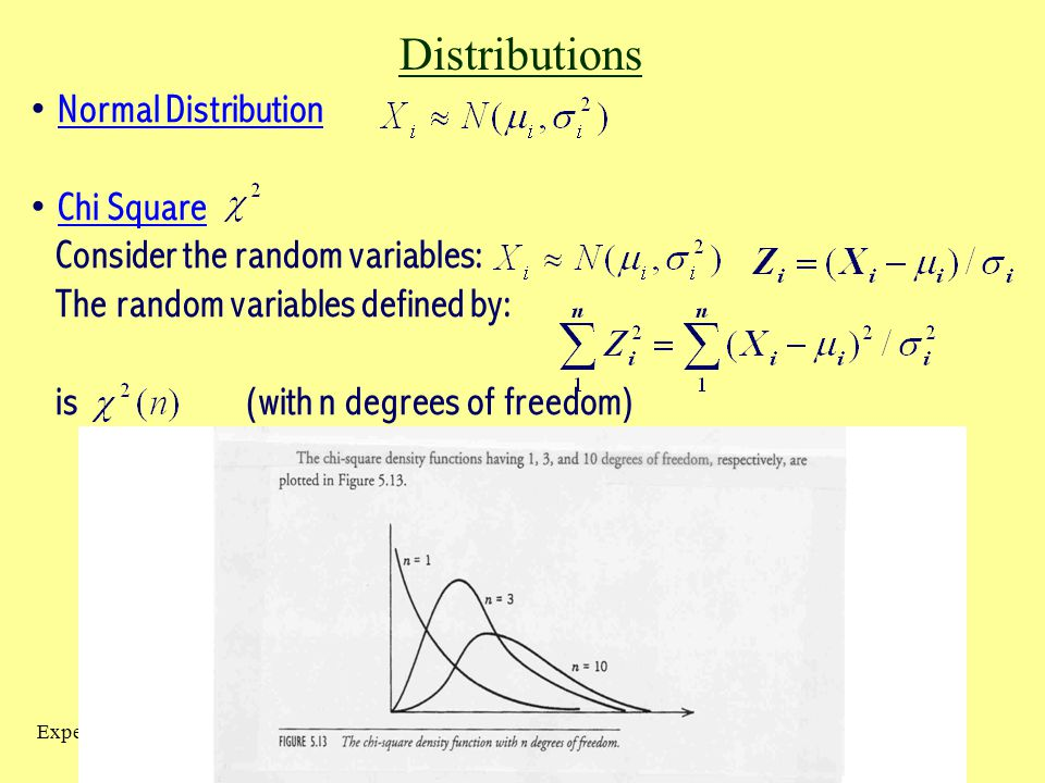Distributions Normal Distribution Chi Square