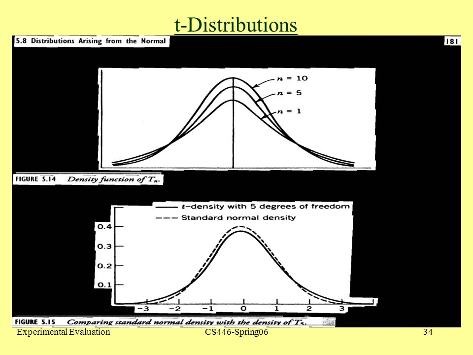 t-Distributions Student's t distribution: