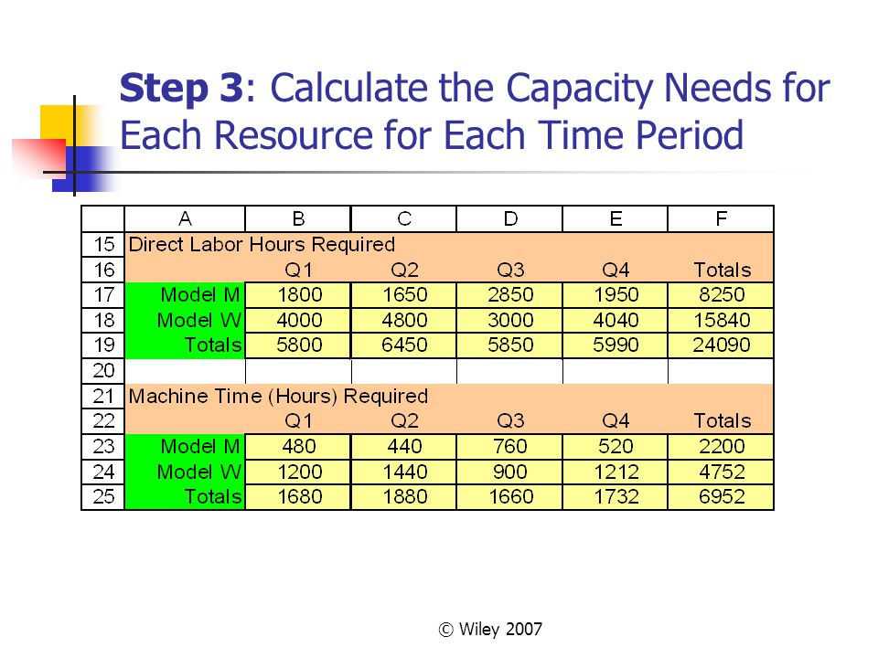 Supplement D Master Scheduling And Rough Cut Capacity