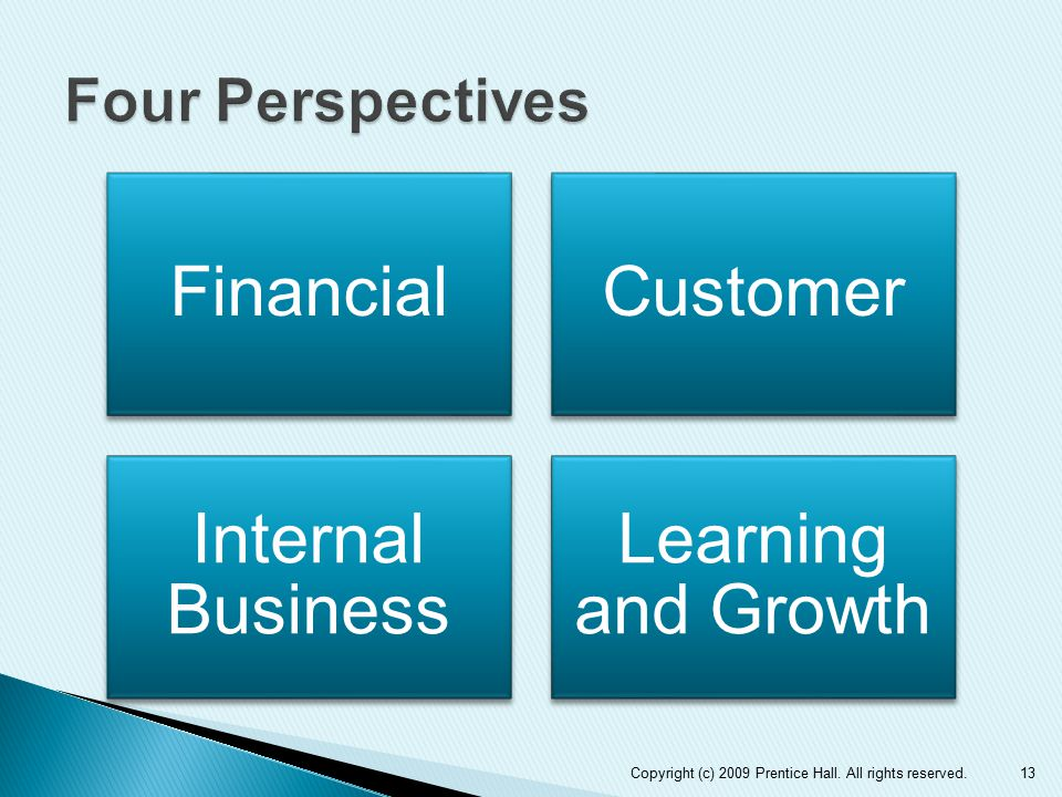Four Perspectives Financial. Customer. Internal Business.