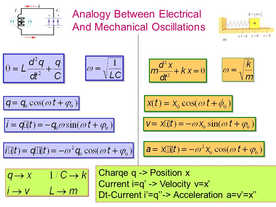 Analogy Between Electrical And Mechanical Oscillations