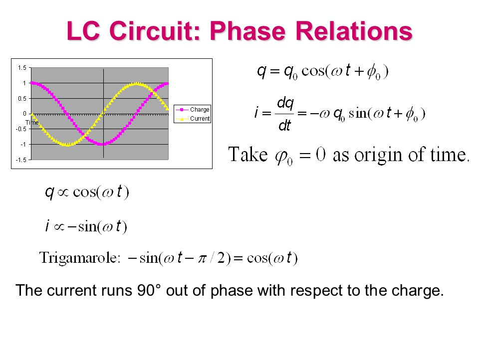 LC Circuit: Phase Relations