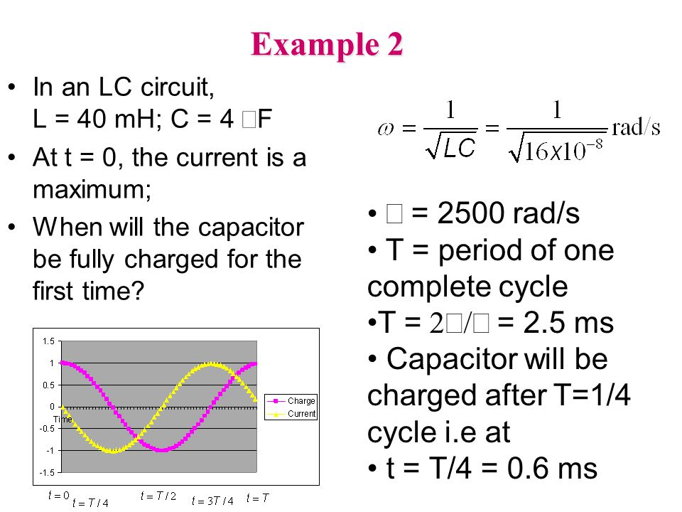 Example 2 ω = 2500 rad/s T = period of one complete cycle