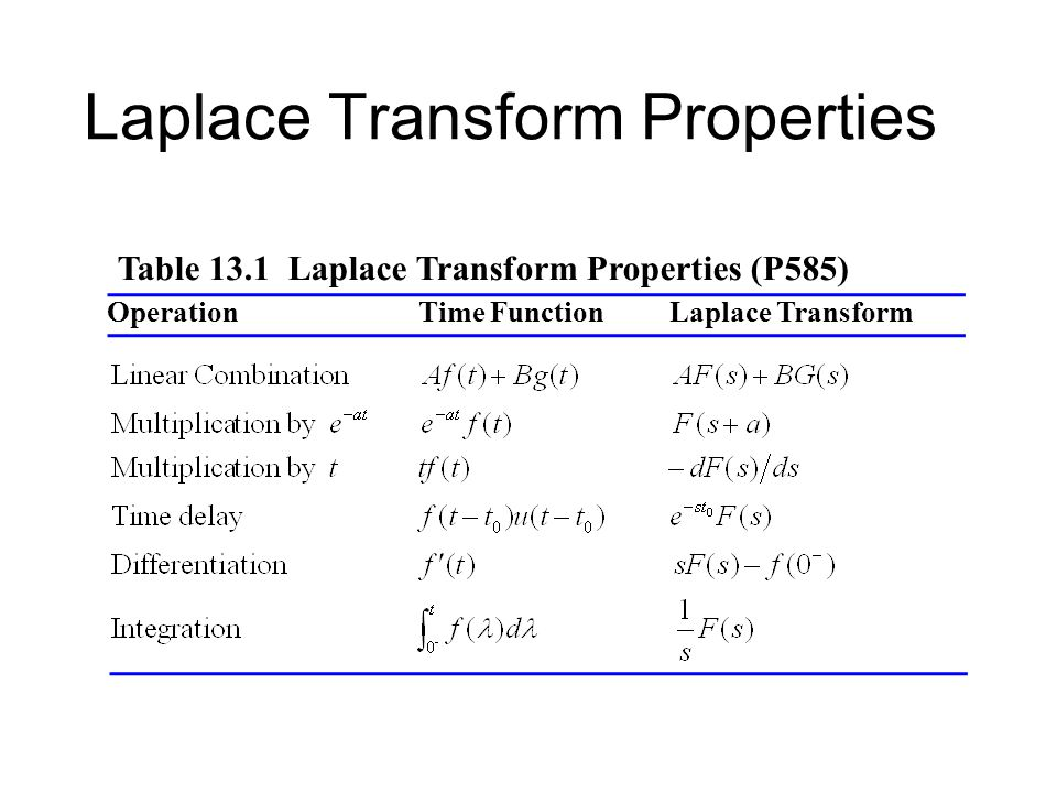 Lecture 25 laplace transform ppt video online download for Table properties