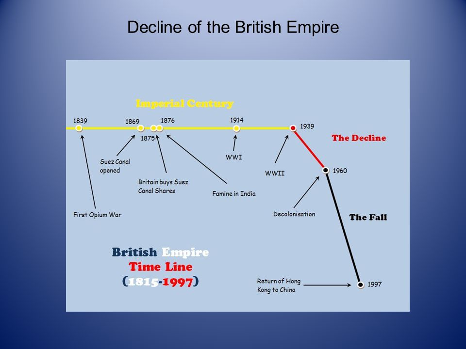 the fall of british empire and Arthur (or the decline and fall of the british empire) by connie voltaire, released  18 may 2018 1 victoria 2 yes sir, no sir 3 some mother's.
