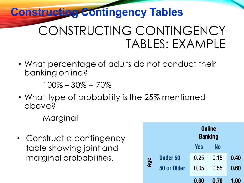 Constructing contingency tables: Example