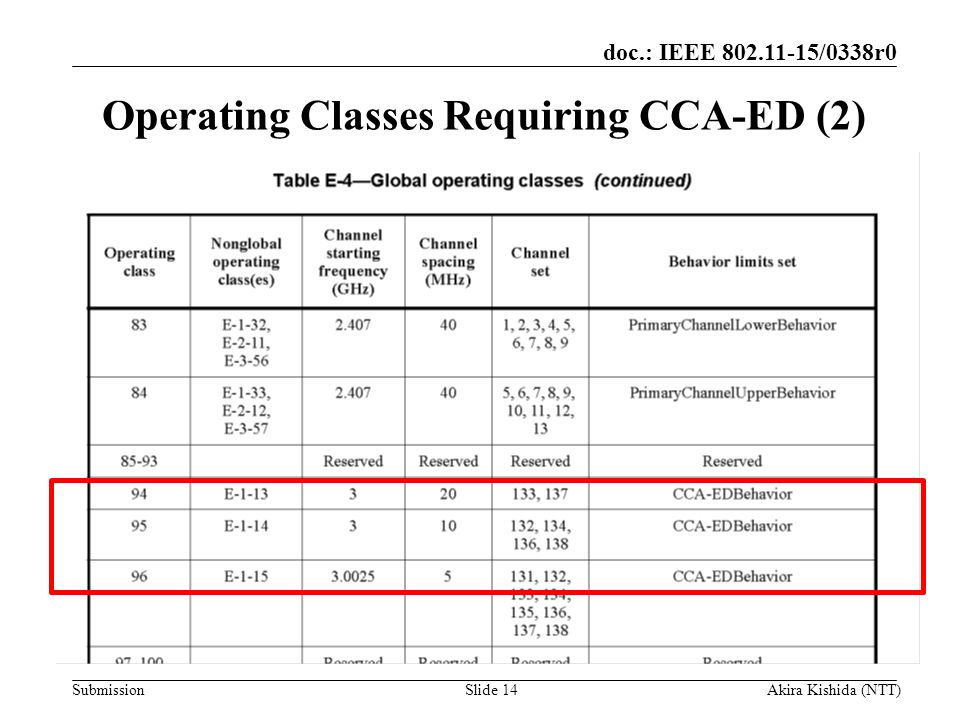 Operating Classes Requiring CCA-ED (2)