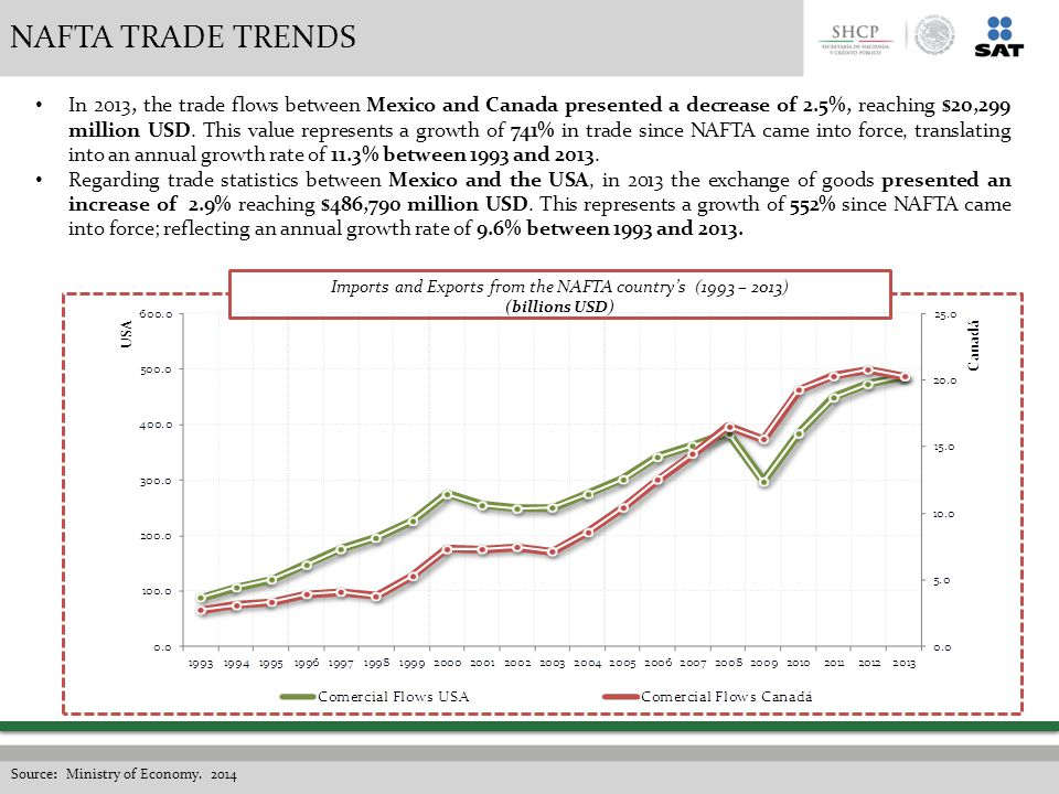 a study on the implementation of nafta that improved economy of mexico What is the north american free trade agreement us two-way trade in goods under the nafta with canada and mexico export-oriented sectors of the economy.